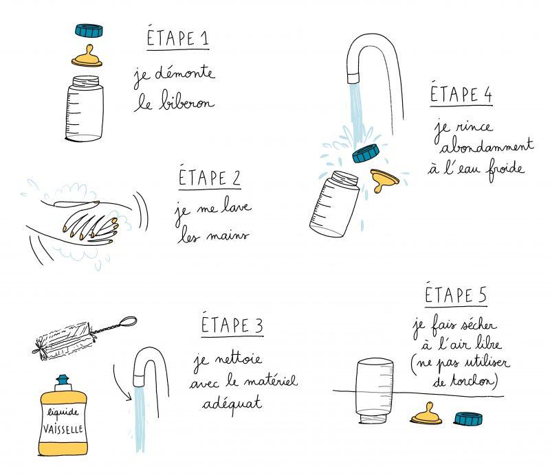 Nettoyer un biberon : les étapes mpedia.fr