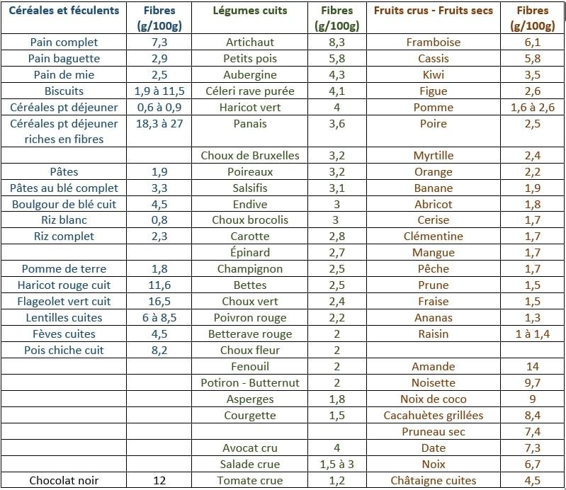 Composition en fibres-100g d'aliments