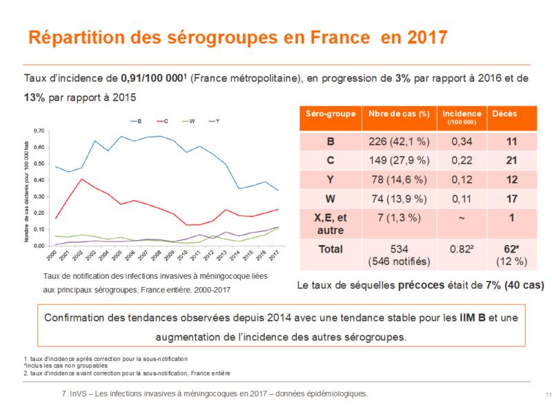 Répartition des sérogroupes en France en 2017