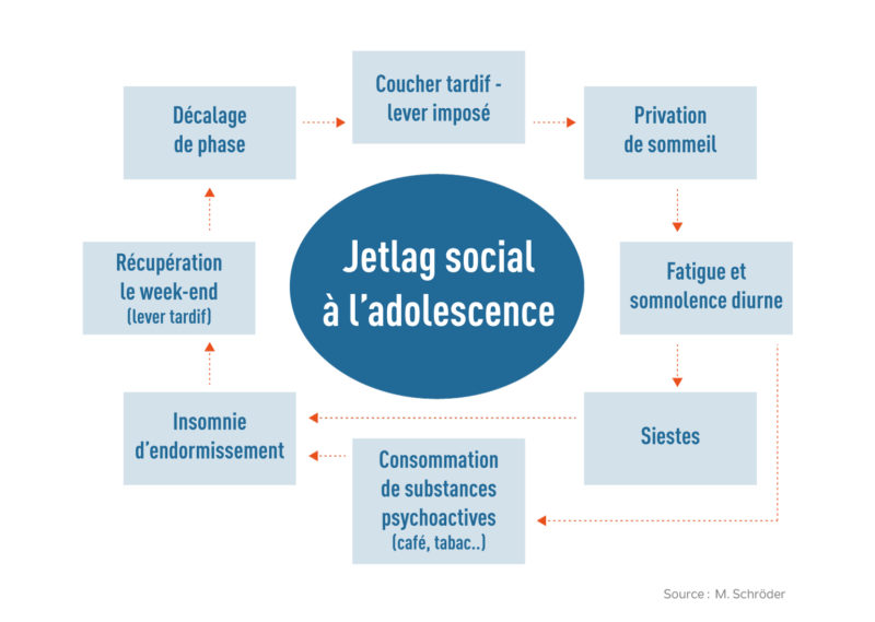 Jet Lag Social Adolescent