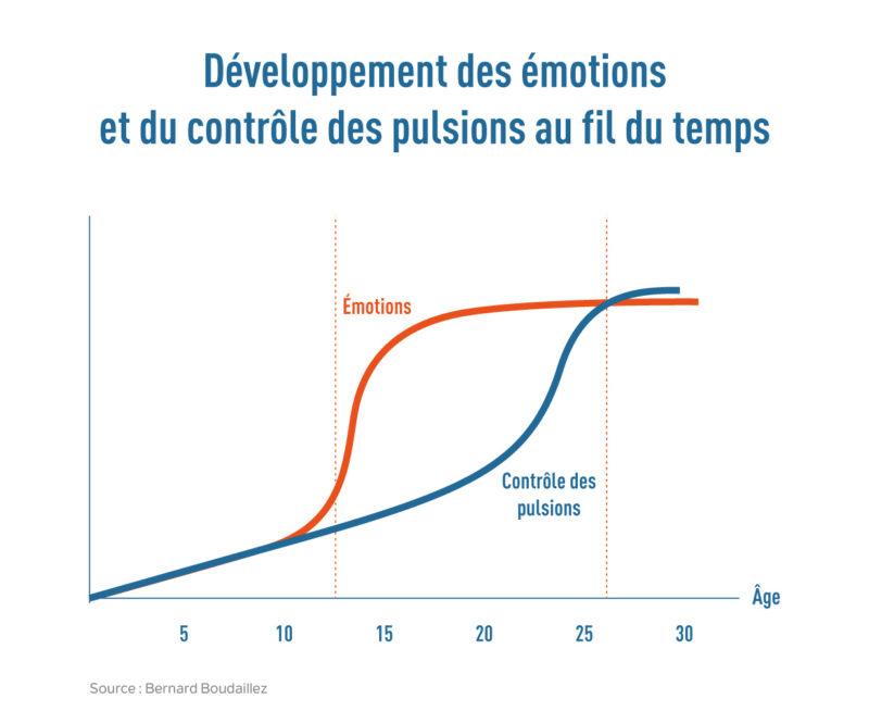 Emotions Et Impulsions
