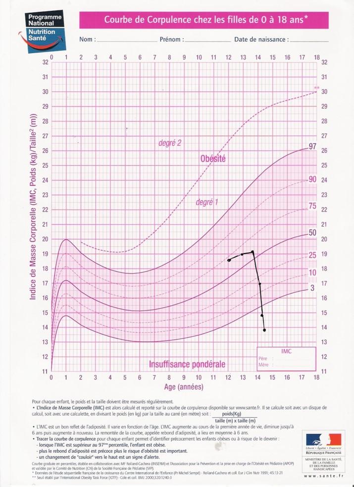TCA : Courbe de corpulence chez les filles de 0 à 18 ans