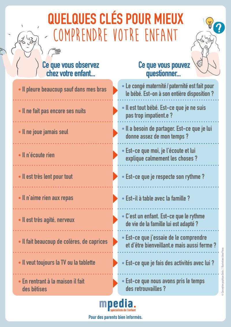 Infographie Quelques Cles Pour Mieux Comprendre Enfant