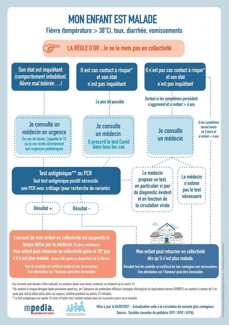 Infographie Enfant Malade Covid