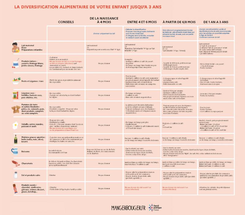 recommandations PNNS 2021 diversification alimentaire