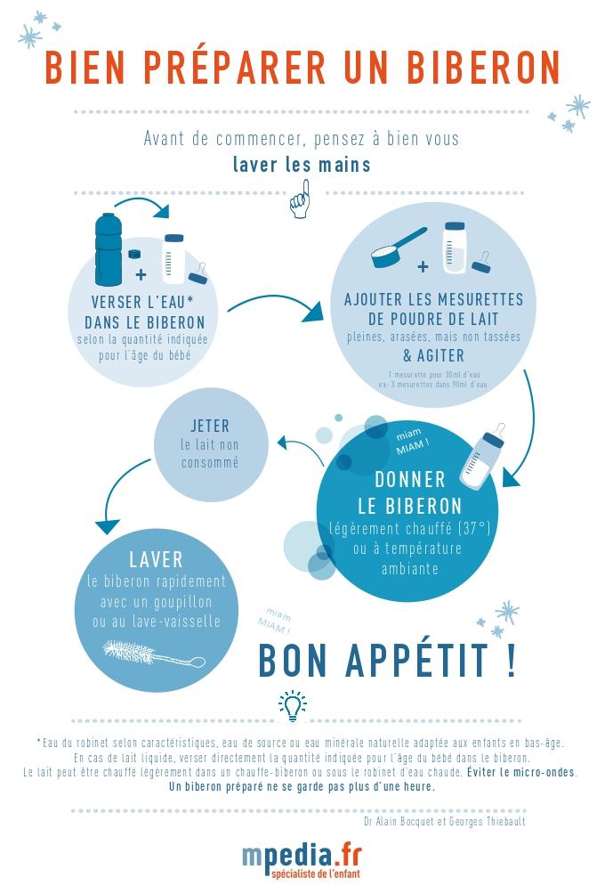 Infographie Etapes Preparer Biberon