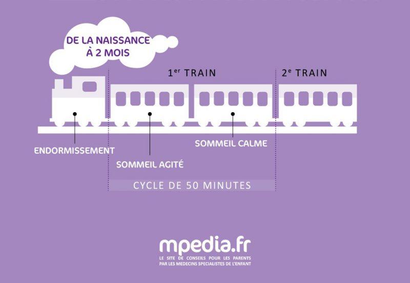 Petit train du sommeil de la naissance à 2 mois - Infographie mpedia