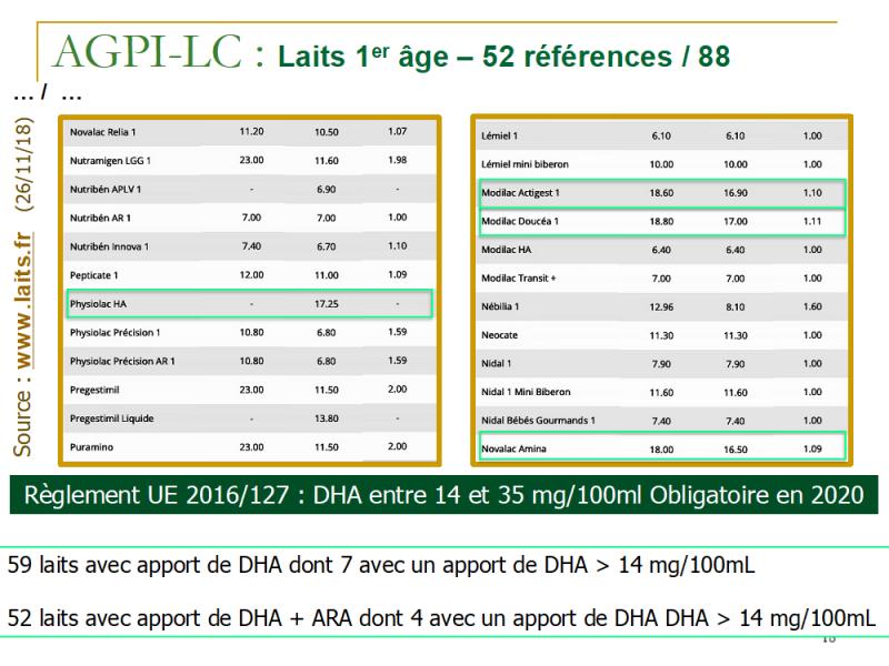 Ajout d'ARA et DHA dans les laits infantiles mpedia tableau 2