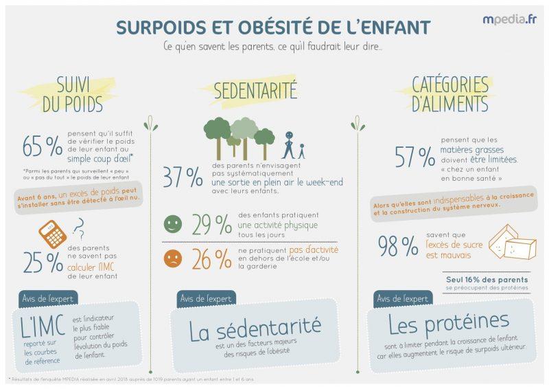 Résultats enquête surpoids et obésité mpedia 2018